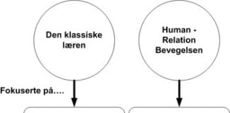 human-relation-bevegelsen
