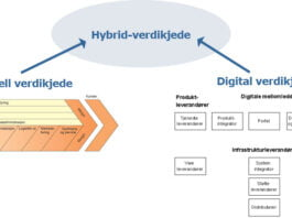 hybrid-verdikjede