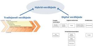 <b>Hybrid-verdikjede</b>
