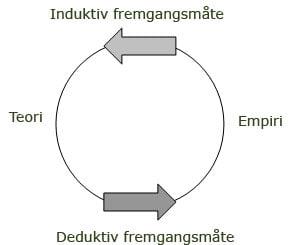 induktiv-deduktiv design