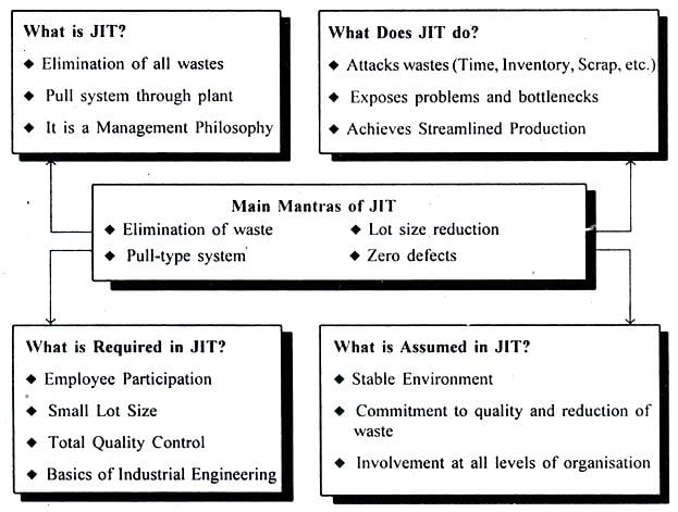 jit is even for service industry 22 lean in service industry and even hospitals and airlines were adopting this other tools such as visual aid management and just in time are also.