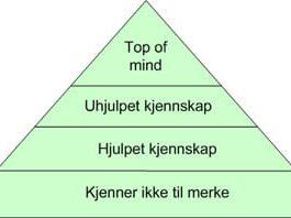 kjennskapspyramiden
