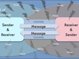 kommunikasjonsmodell