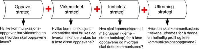 kommunikasjonstrategi