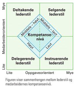<b>Situasjonsbestemt ledelse</b>