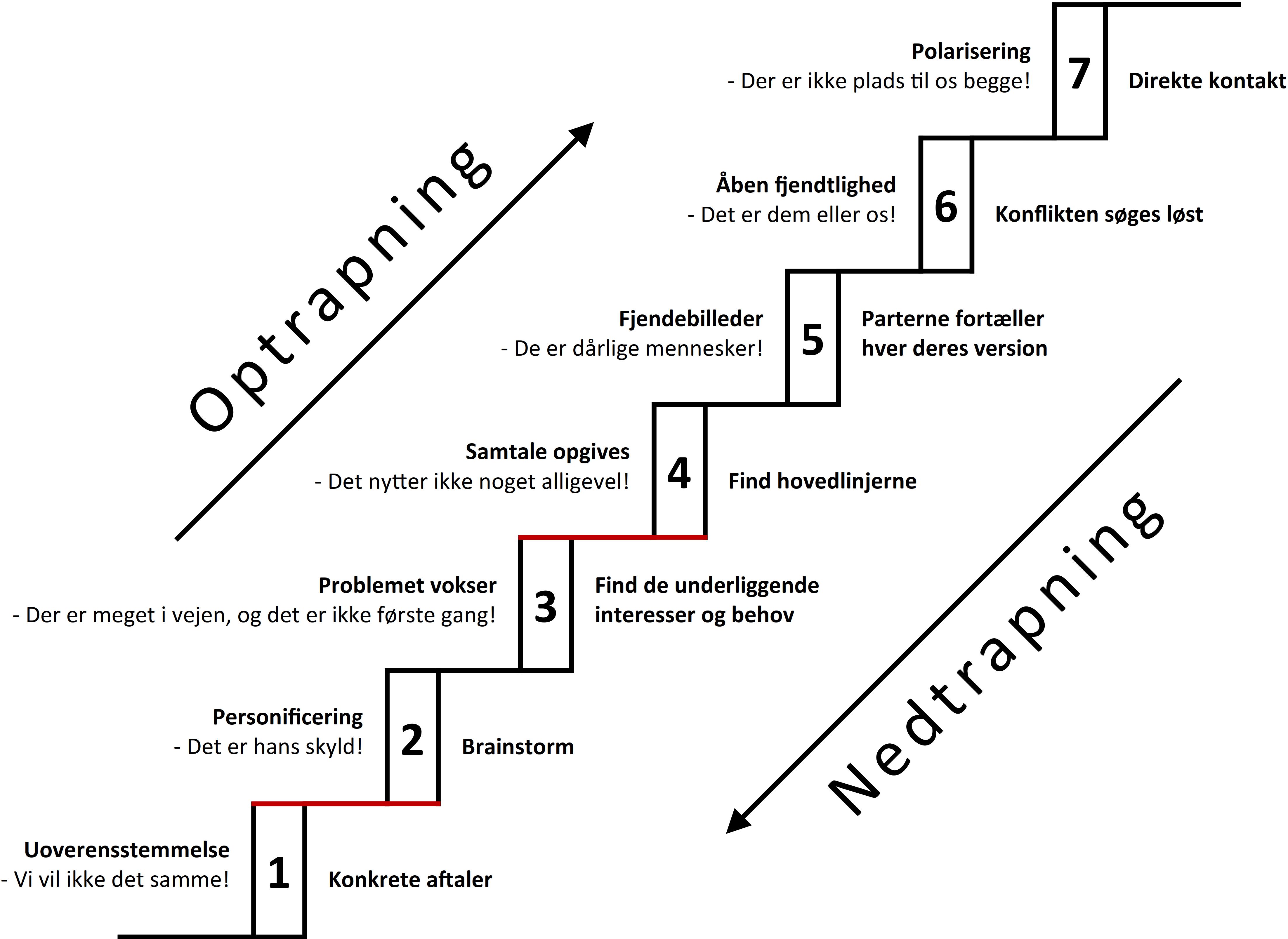 Opptrapping eller nedtrapping av konflikt
