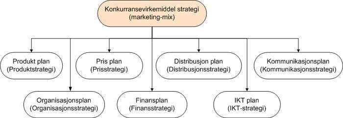 Konkurransevirkemiddel strategi