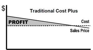 kostnadbasert-prissetting