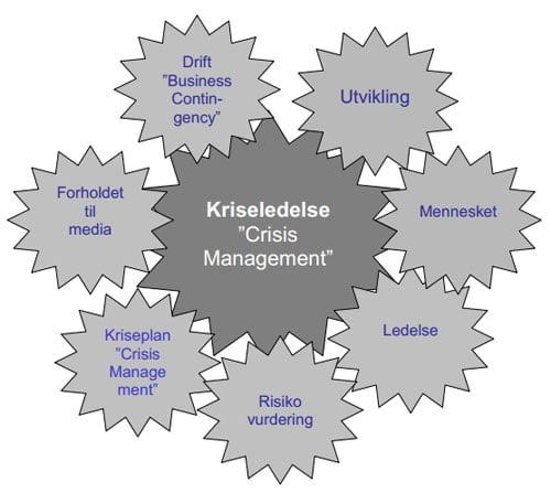 kriseledelse-modell