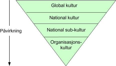 kultur-pyramiden