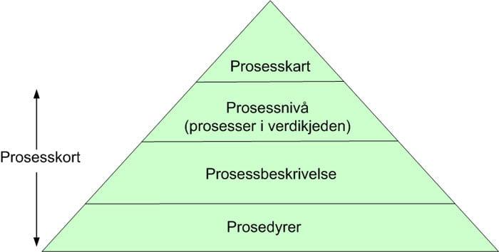 kvalitetsystem-modell
