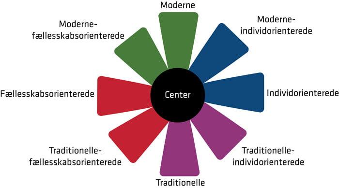 livsstil-segmentering