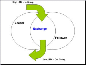 <b>Leader - Member Exchange Theory</b>