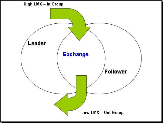 lmx-theory