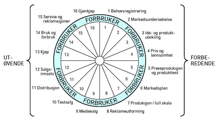 markedsføringhjulet