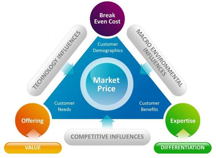 hva påvirker markedsprisen?