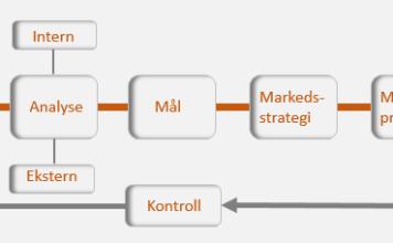 markedsprogram