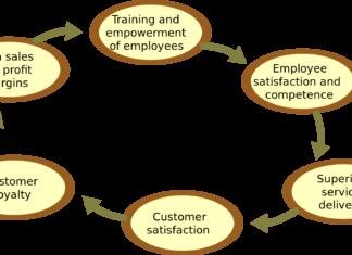 medarbeider-kundelojalitet