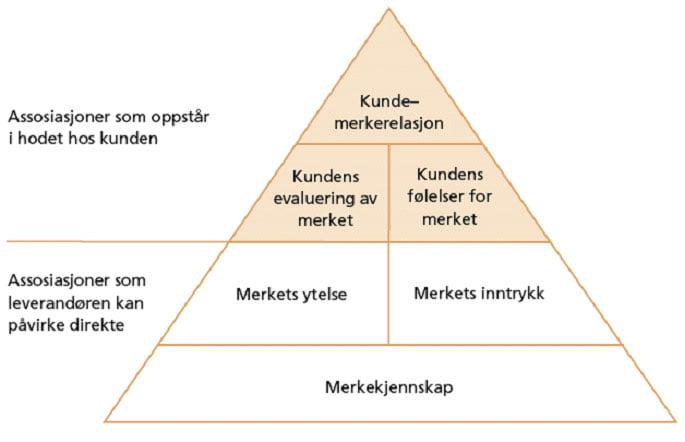 merkepyramiden