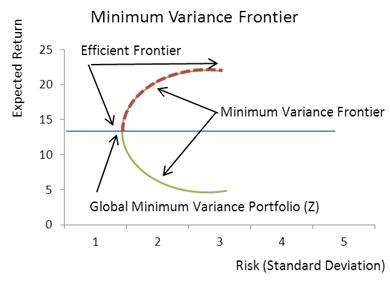 minimum-variance-frontier