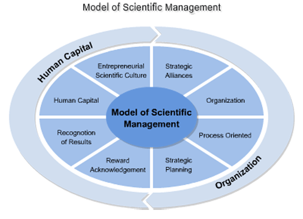 systematic management scientific management essay