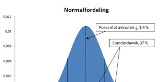 normalfordeling-eksempel