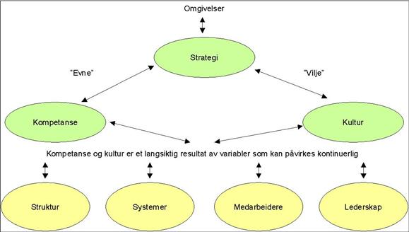 organisasjonsutvikling-modell