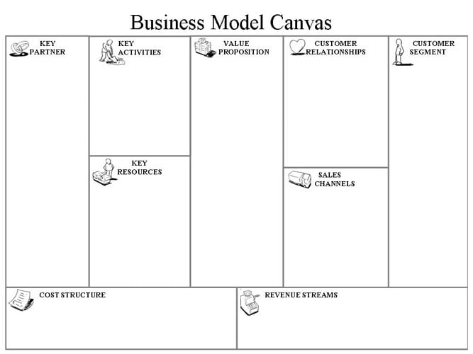 Bilderesultat for osterwalders forretningsmodell