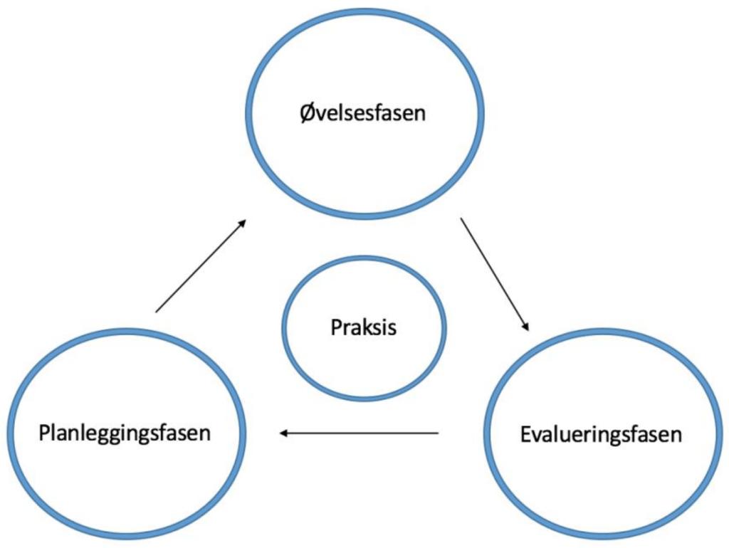 Øvelse modell