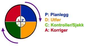 <b>Kvalitetshjulet (PDCA)</b>