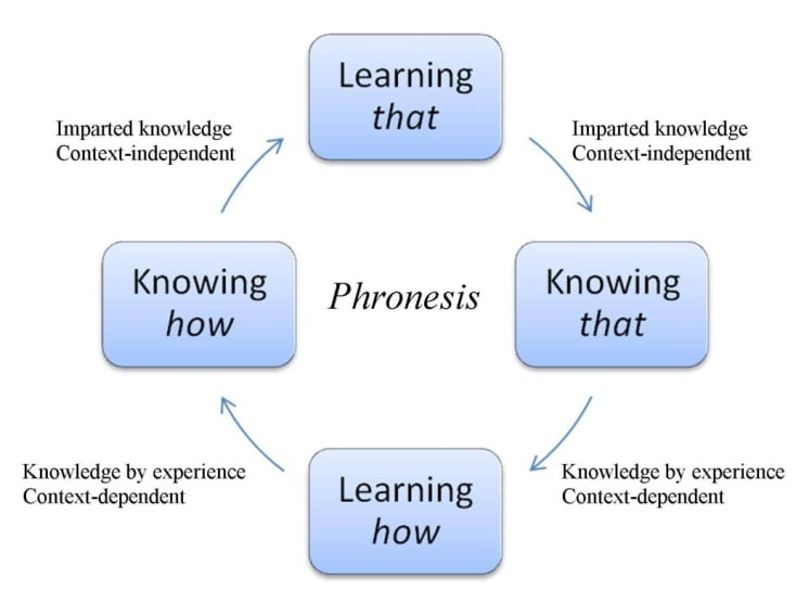 phroners