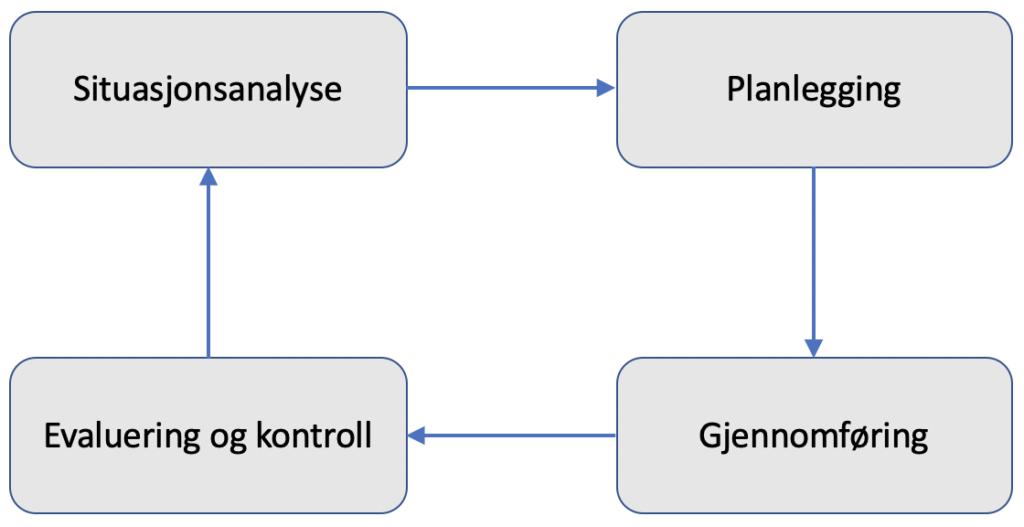 plaleggingsmodell for holistisk systemledelse