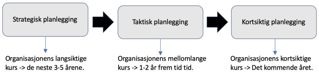 Planleggingsnivåer