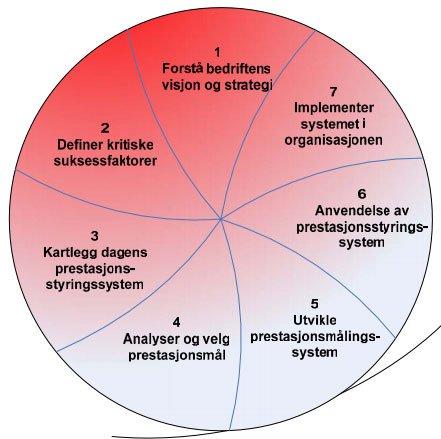 prestasjon-modell
