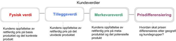 Prisstrategi og kundeverdier