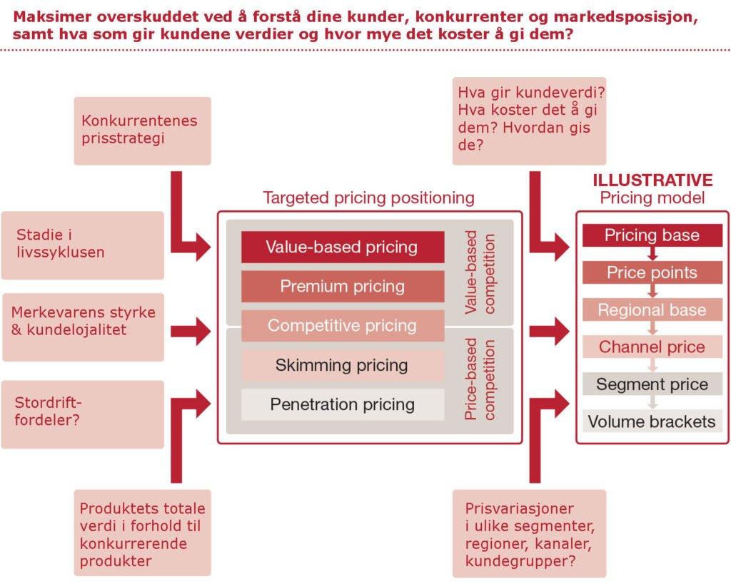 prisstrategi-modell