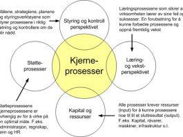 prosess-sammenheng