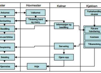 prosesskart