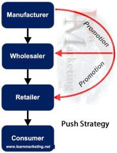 Push-strategi, også kalt trykk-kommunikasjon