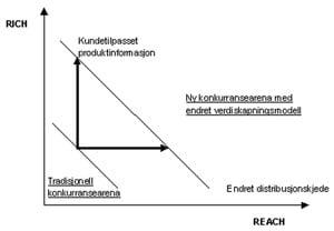 <b>Rich - Reach analyse</b>