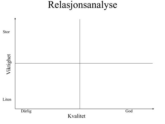relasjonsanalyse