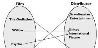 relasjonsmodellen