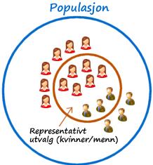 representativt utvalg