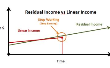 residual_income