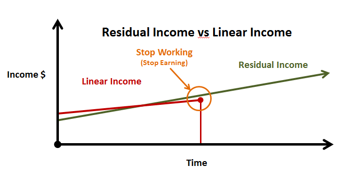 residual income Residual income is a calculation that estimates the net monthly income after subtracting out the federal, state, local taxes, (proposed) mortgage payment & all other monthly obligations such as student loans, car payments, credit cards, etc from the household paycheck(s.