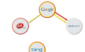 Søkemotorer og sammenhengen mellom dem
