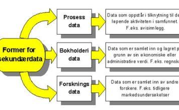 sekundar-data