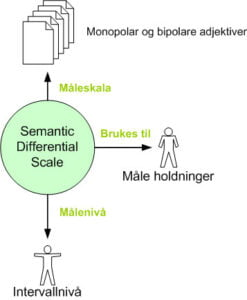 <b>Semantic Differential Scale</b>