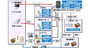 service-delivery-system