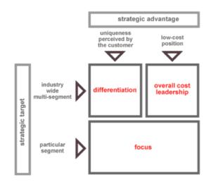 <b>Porters generiske konkurrentstrategier</b>